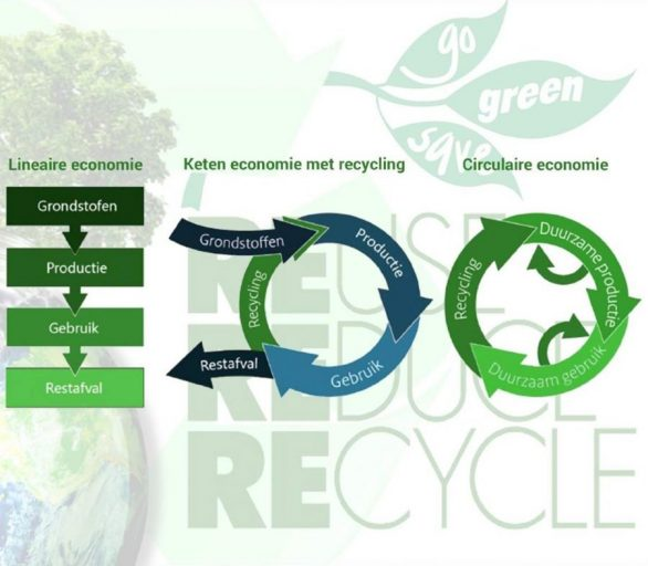 Infographic Lineaire, Recycle en Circulaire Economie.